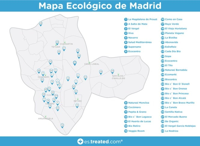 supermercados ecologicos madrid