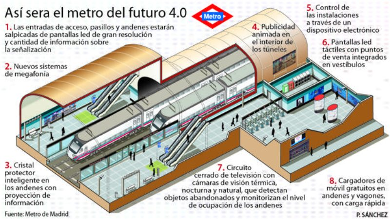 metro madrid futuro