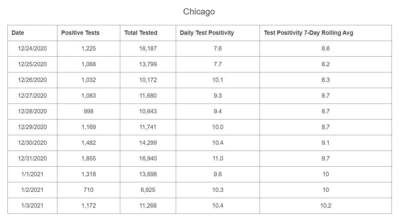 Chicago Metrics