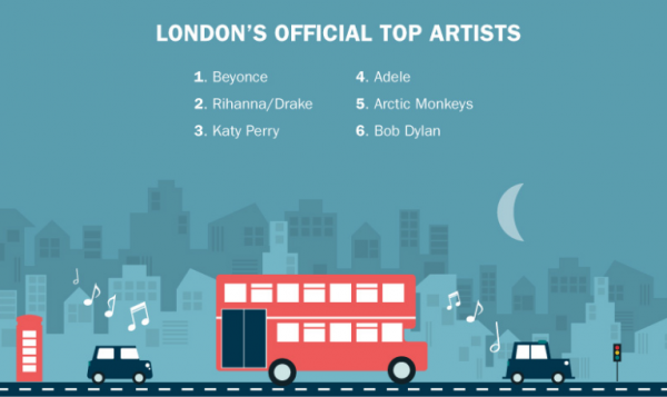london-top-music-artists
