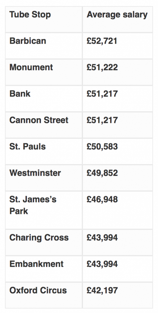 best paid tube stops