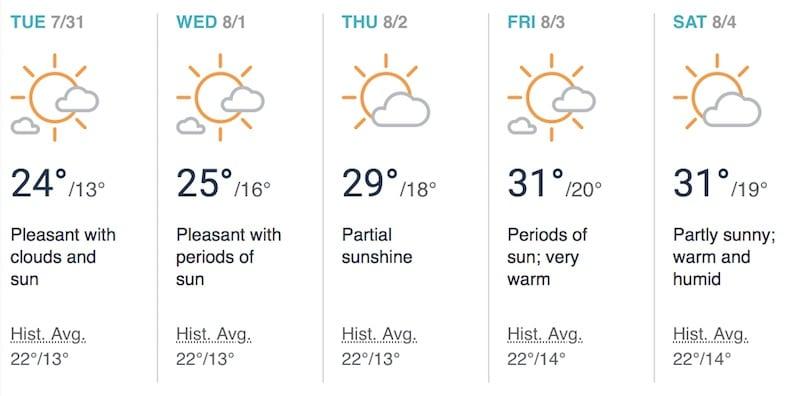 Weather Forecast London Heat Warning