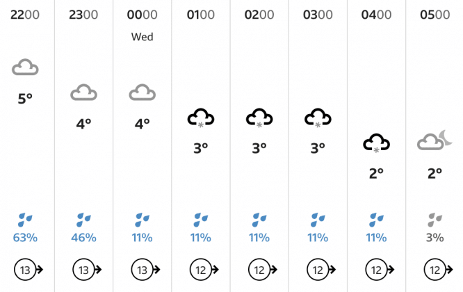 snow weather forecast london