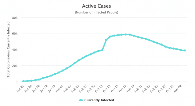 active coronavirus cases