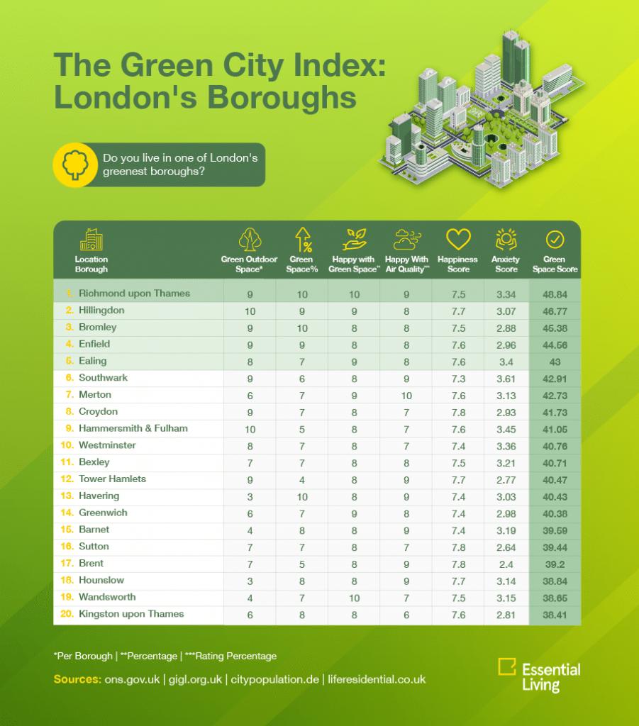 Greenest Borough