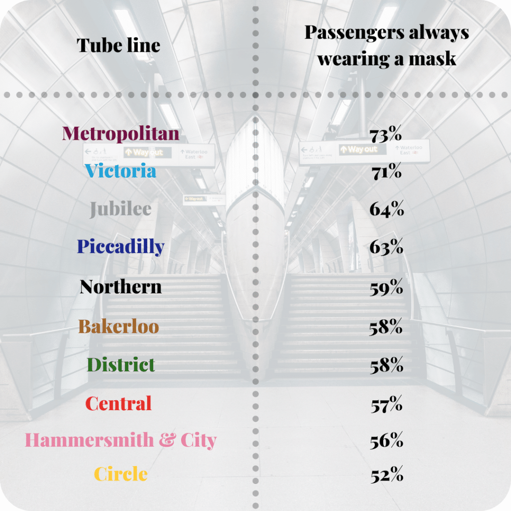 A table showing the percentage of people who 'always wear a mask' on each London Underground line. The Metropolitan is at the top with 73%, the Circle line is at the bottom with 52%.