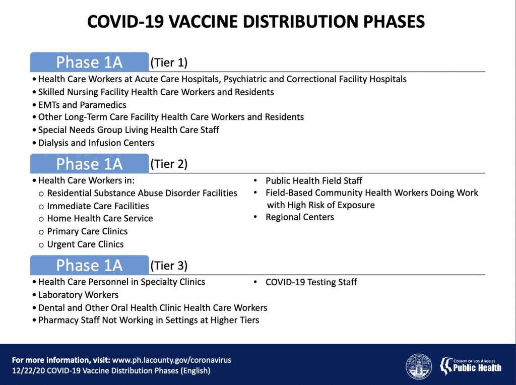 http://www.publichealth.lacounty.gov/media/Coronavirus/docs/about/COVIDVaccineDistributionPhases.pdf