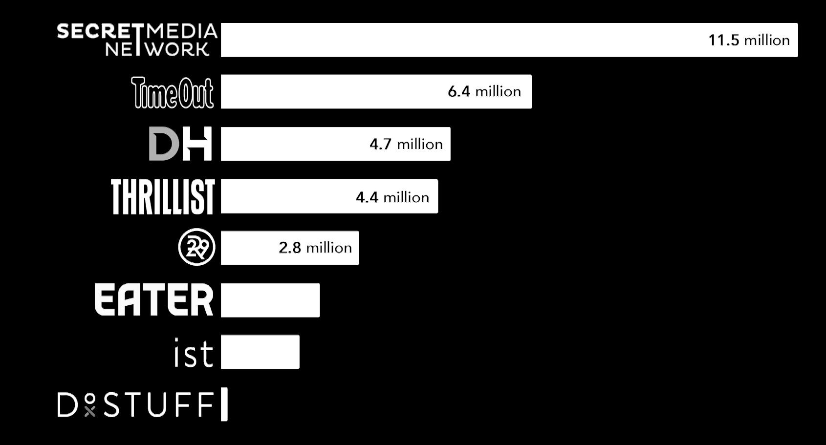 Data graph