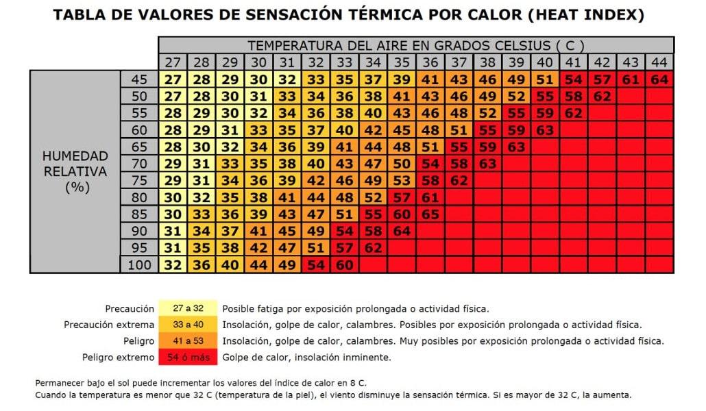 heat index valencia